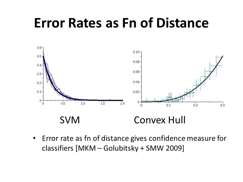 Error Rates as Fn of Distance SVM Convex Hull Error rate as fn of distance gives confidence measure for classifiers [MKM – Golubitsky + SMW 2009]