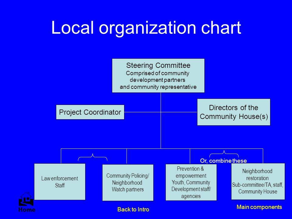 Local organization chart Steering Committee Comprised of community development partners and community representative Project Coordinator Neighborhood