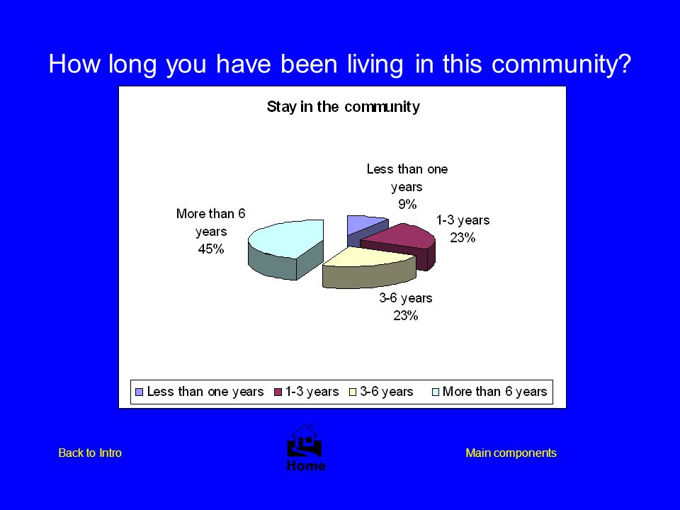 How long you have been living in this community?  Home Main componentsBack to Intro