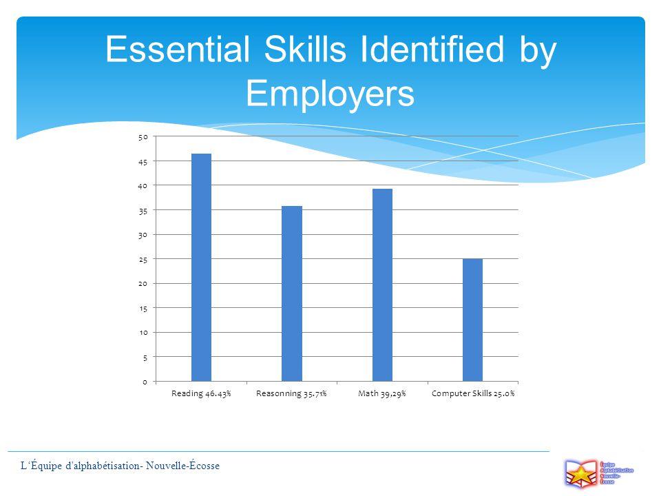 Essential Skills Identified by Employers L'Équipe d alphabétisation- Nouvelle-Écosse