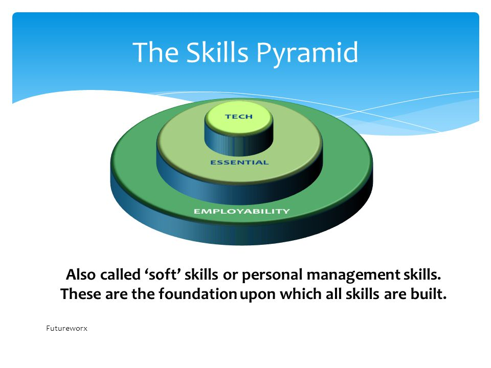 The Skills Pyramid Also called 'soft' skills or personal management skills.