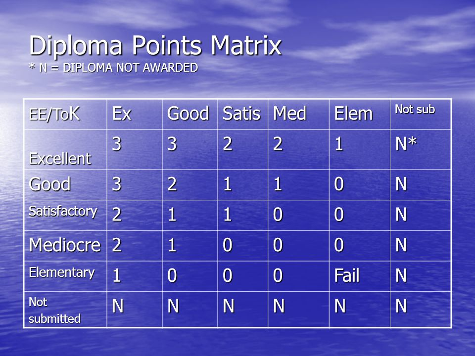 Diploma Points Matrix * N = DIPLOMA NOT AWARDED EE/To K ExGoodSatisMedElem Not sub Excellent33221N* Good32110N Satisfactory21100N Mediocre21000N Elementary1000FailN NotsubmittedNNNNNN