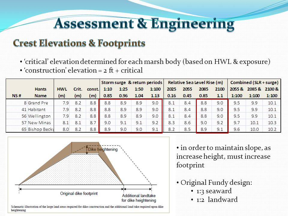 'critical' elevation determined for each marsh body (based on HWL & exposure) 'construction' elevation = 2 ft + critical in order to maintain slope, as increase height, must increase footprint Original Fundy design: 1:3 seaward 1:2 landward