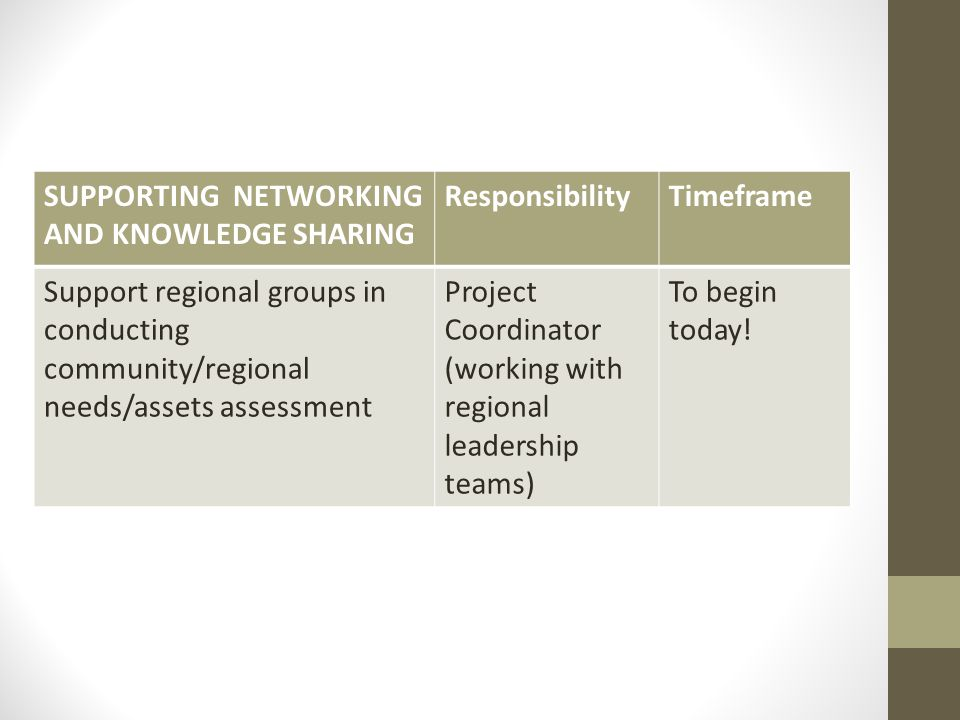 SUPPORTING NETWORKING AND KNOWLEDGE SHARING ResponsibilityTimeframe Support regional groups in conducting community/regional needs/assets assessment Project Coordinator (working with regional leadership teams) To begin today!