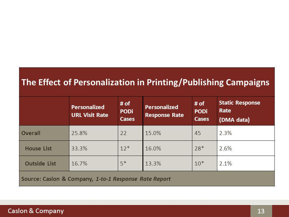 Caslon & Company 13 The Effect of Personalization in Printing/Publishing Campaigns Personalized URL Visit Rate # of PODi Cases Personalized Response Rate # of PODi Cases Static Response Rate (DMA data) Overall25.8%2215.0%452.3% House List33.3%12*16.0%28*2.6% Outside List16.7%5*13.3%10*2.1% Source: Caslon & Company, 1-to-1 Response Rate Report