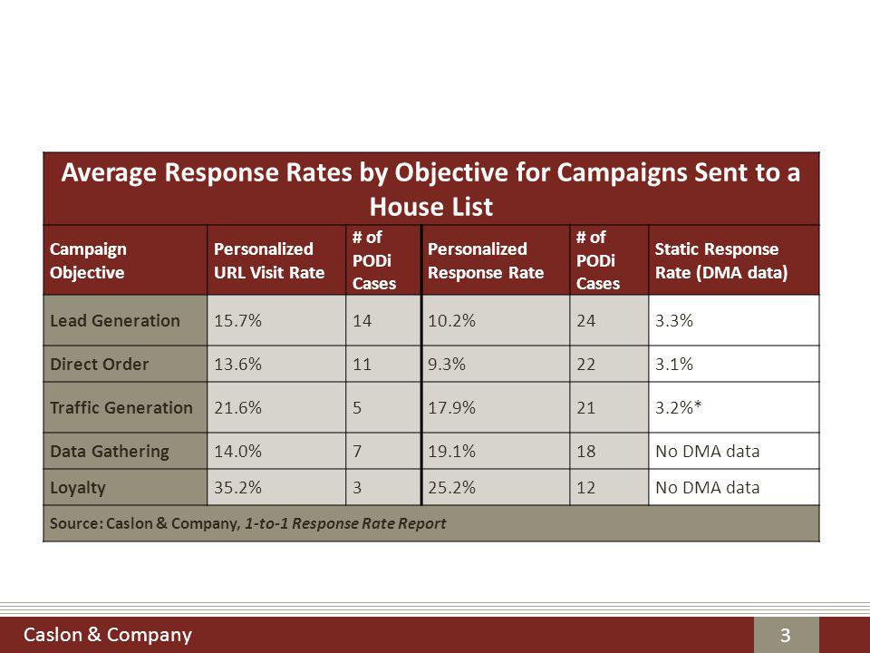 Caslon & Company 3 Average Response Rates by Objective for Campaigns Sent to a House List Campaign Objective Personalized URL Visit Rate # of PODi Cases Personalized Response Rate # of PODi Cases Static Response Rate (DMA data) Lead Generation15.7%1410.2%243.3% Direct Order13.6%119.3%223.1% Traffic Generation21.6%517.9%213.2%* Data Gathering14.0%719.1%18No DMA data Loyalty35.2%325.2%12No DMA data Source: Caslon & Company, 1-to-1 Response Rate Report