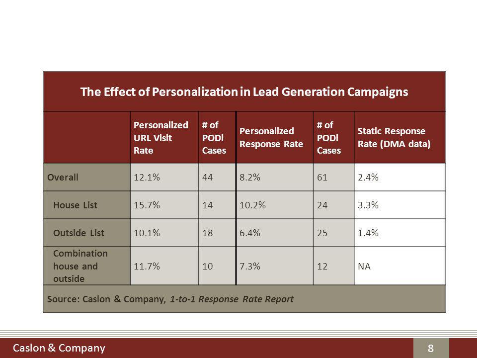 Caslon & Company 9 The Effect of Personalization in Traffic Generation Campaigns Personalized URL Visit Rate # of PODi Cases Personalized Response Rate # of PODi Cases Static Response Rate (DMA data)* Overall14.1%1117.1%342.3% House List21.6%517.9%213.2% Outside or combination house & outside 7.8%615.6%131.3% Source: Caslon & Company, 1-to-1 Response Rate Report