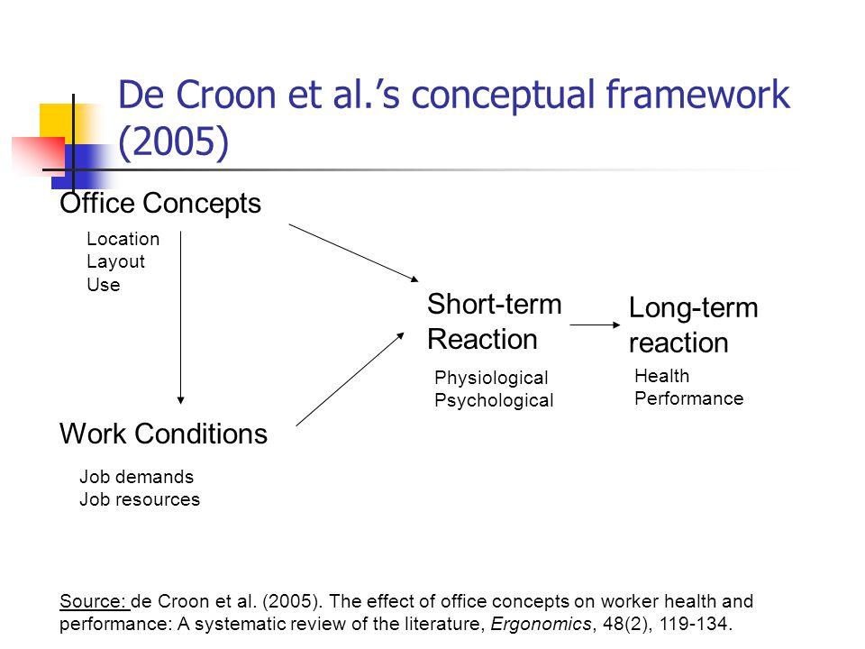 De Croon et al.'s conceptual framework (2005) Office Concepts Work Conditions Short-term Reaction Long-term reaction Location Layout Use Physiological Psychological Health Performance Job demands Job resources Source: de Croon et al.