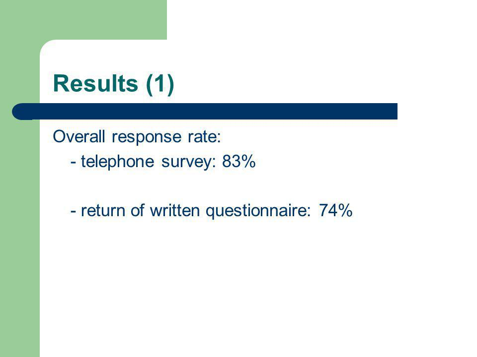 Results (1) Overall response rate: - telephone survey: 83% - return of written questionnaire: 74%