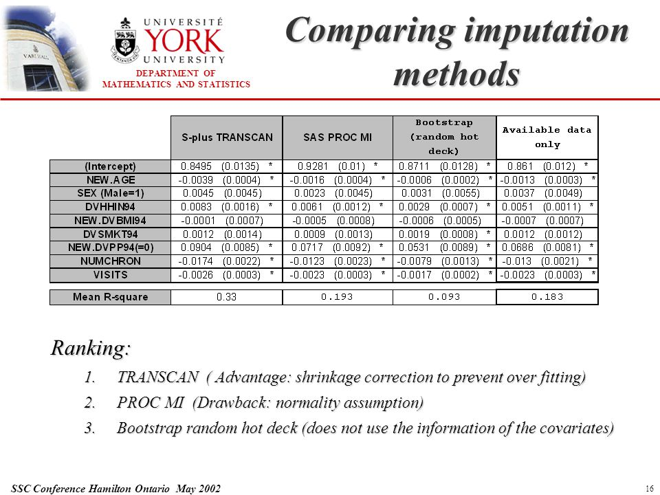DEPARTMENT OF MATHEMATICS AND STATISTICS SSC Conference Hamilton Ontario May 2002 16 Comparing imputation methods Ranking: 1.TRANSCAN ( Advantage: shr