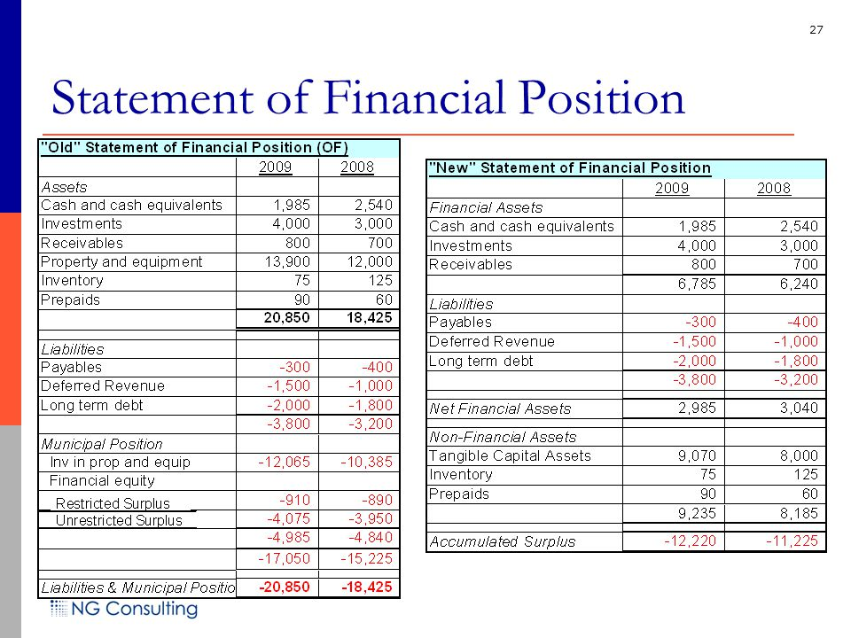 27 Statement of Financial Position