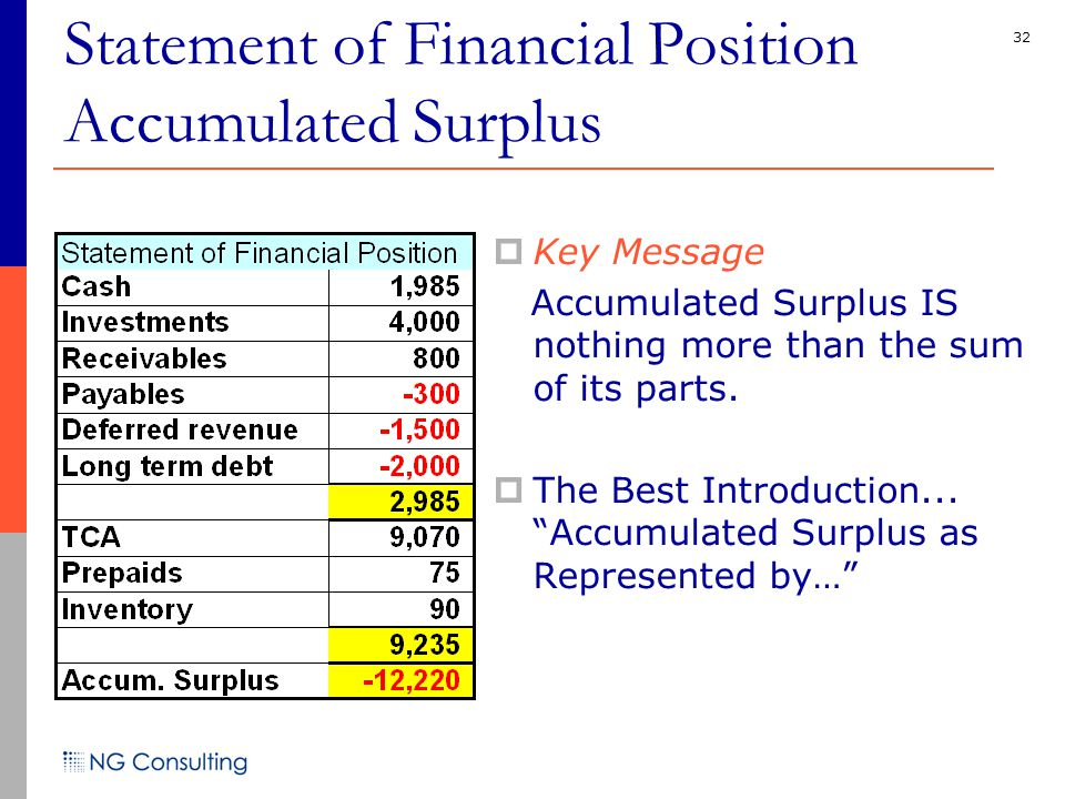 32 Statement of Financial Position Accumulated Surplus  Key Message Accumulated Surplus IS nothing more than the sum of its parts.