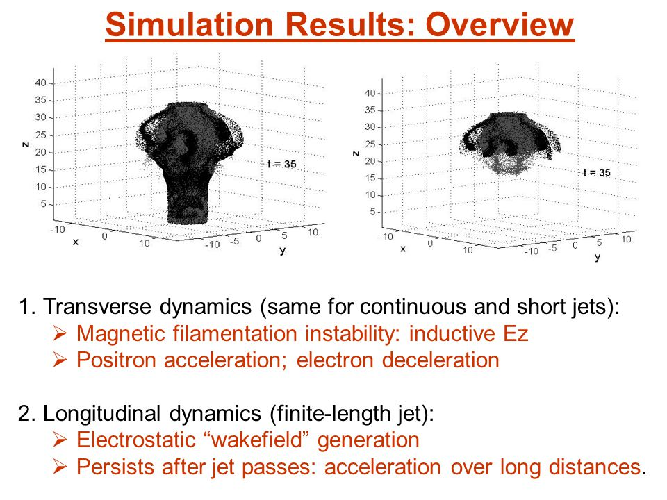 Simulation Results: Overview 1.Transverse dynamics (same for continuous and short jets):  Magnetic filamentation instability: inductive Ez  Positron acceleration; electron deceleration 2.Longitudinal dynamics (finite-length jet):  Electrostatic wakefield generation  Persists after jet passes: acceleration over long distances.