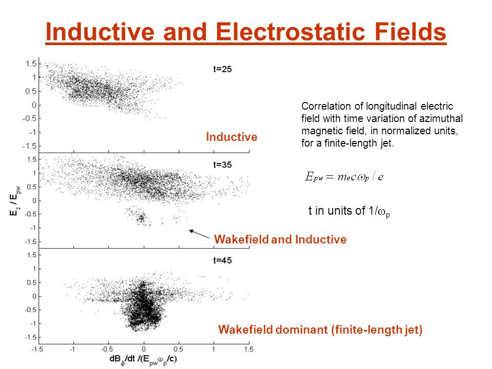 Inductive and Electrostatic Fields Correlation of longitudinal electric field with time variation of azimuthal magnetic field, in normalized units, for a finite-length jet.