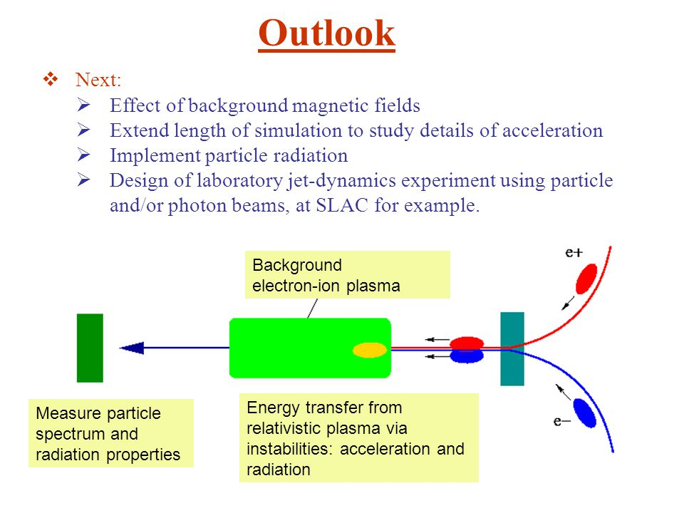 Outlook  Next:  Effect of background magnetic fields  Extend length of simulation to study details of acceleration  Implement particle radiation  Design of laboratory jet-dynamics experiment using particle and/or photon beams, at SLAC for example.