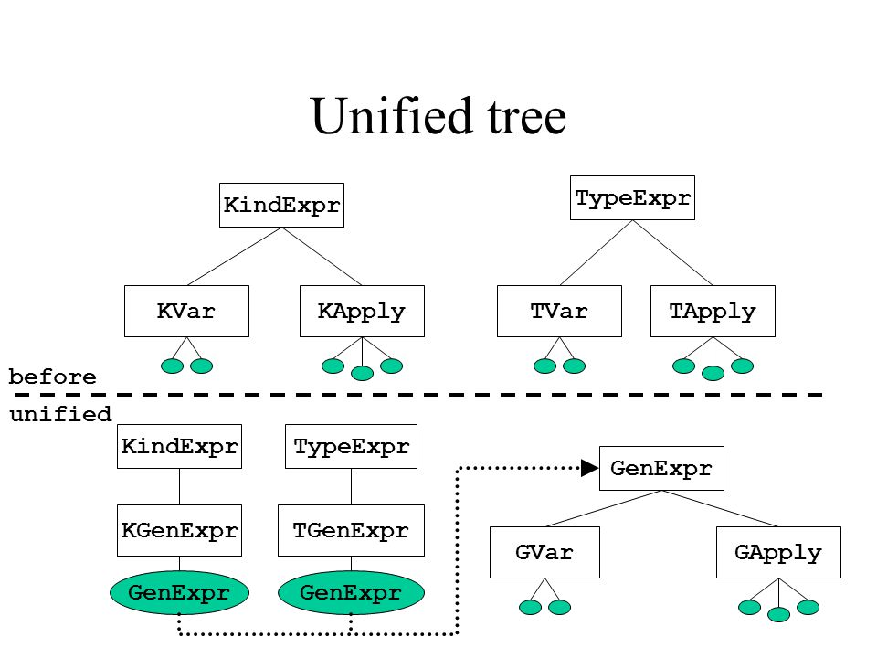 KindExpr KVar TypeExpr TVarTApplyKApply Unified tree GenExpr GVar KindExpr KGenExpr TypeExpr TGenExpr GApply before unified GenExpr