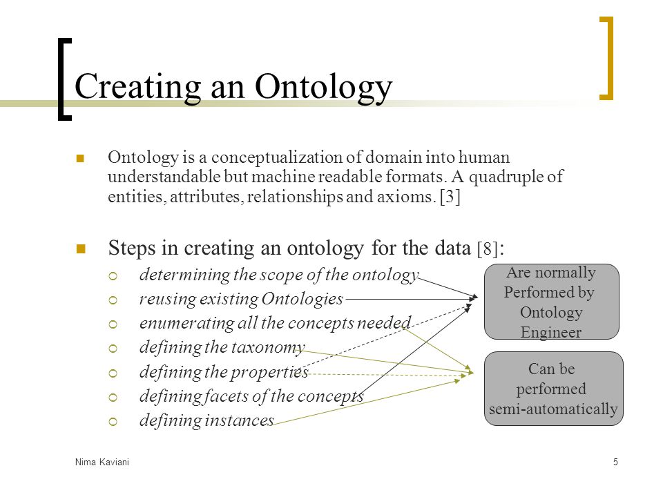 Nima Kaviani5 Creating an Ontology Ontology is a conceptualization of domain into human understandable but machine readable formats. A quadruple of en