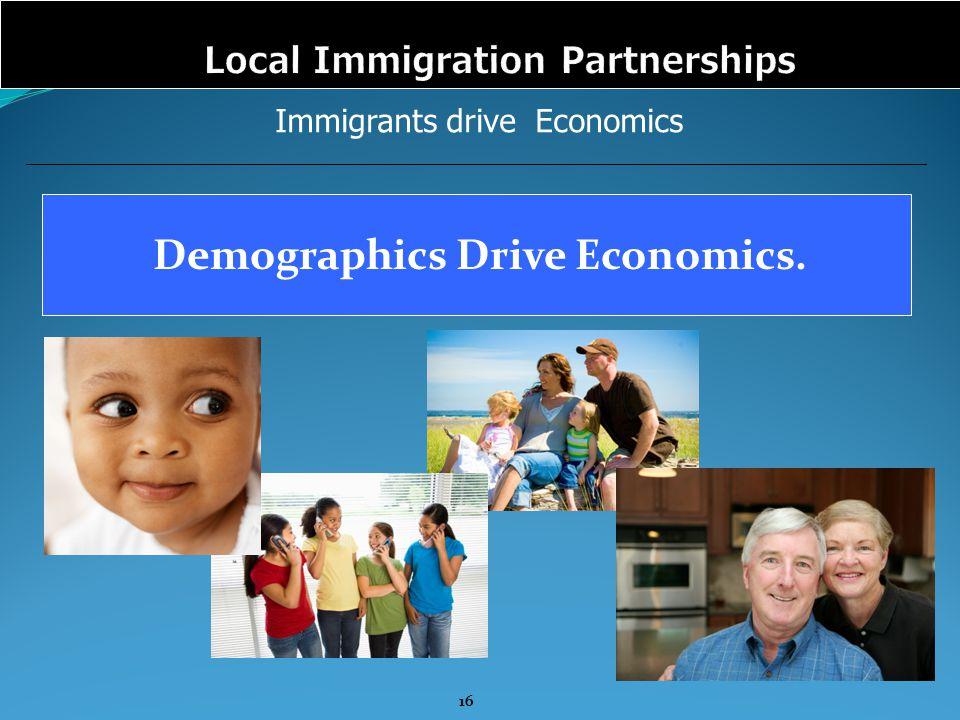 Immigrants drive Economics Demographics Drive Economics. 16