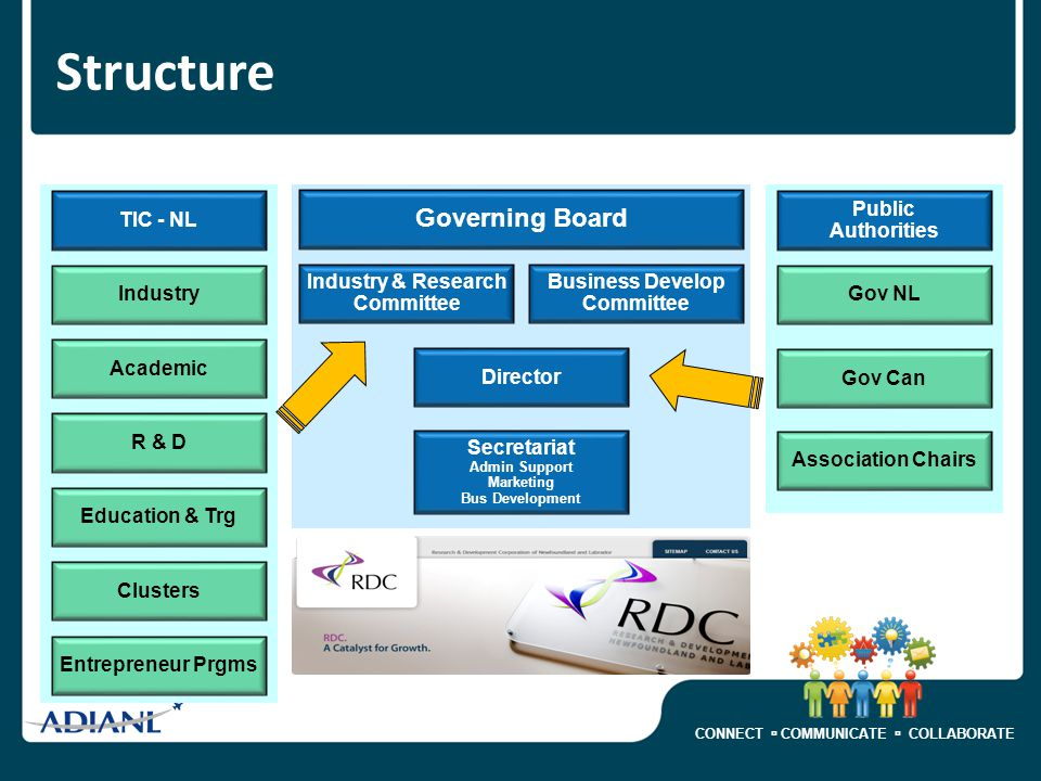 CONNECT  COMMUNICATE  COLLABORATE Structure Governing Board Industry & Research Committee Business Develop Committee Director Secretariat Admin Support Marketing Bus Development Academic R & D Education & Trg Clusters Entrepreneur Prgms Industry TIC - NL Public Authorities Gov NL Gov Can Association Chairs
