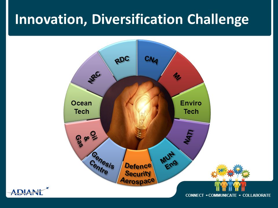 CONNECT  COMMUNICATE  COLLABORATE Enviro Tech Ocean Tech Innovation, Diversification Challenge