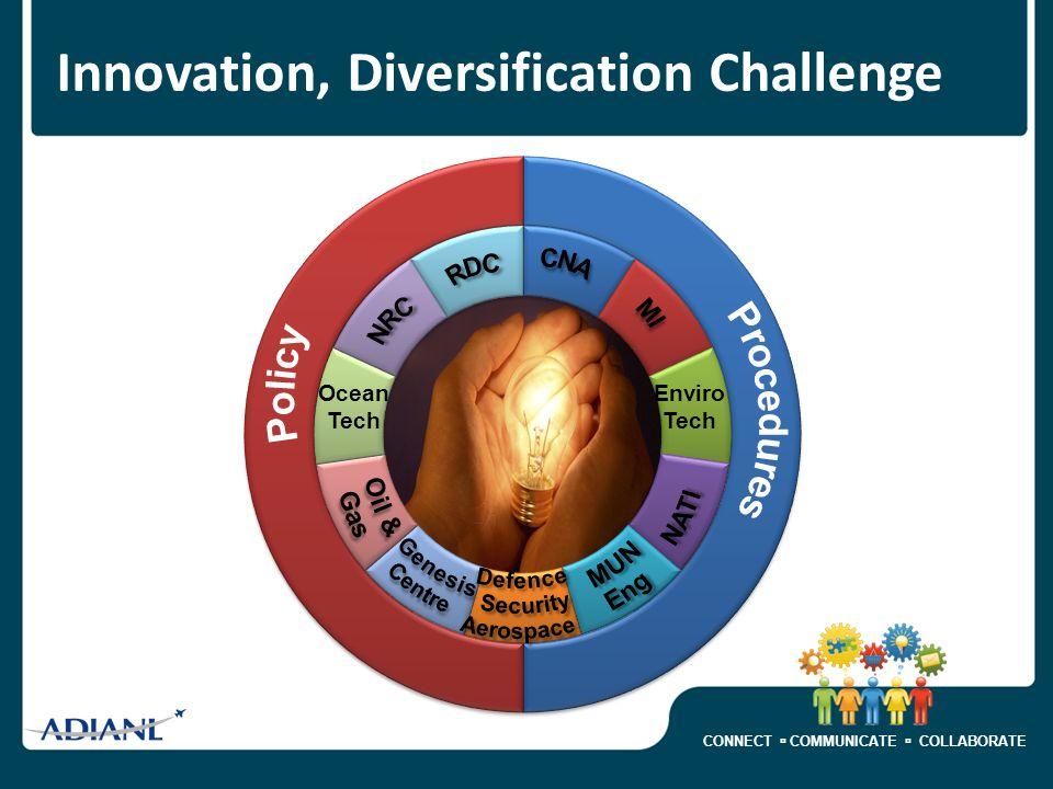 CONNECT  COMMUNICATE  COLLABORATE Innovation, Diversification Challenge Ocean Tech Enviro Tech