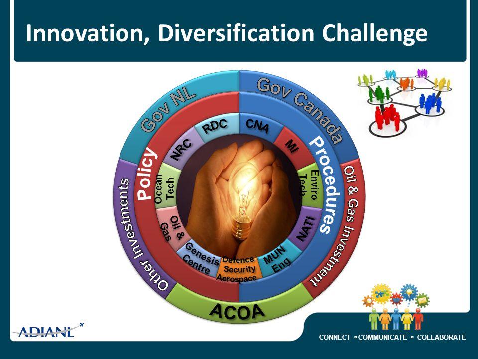CONNECT  COMMUNICATE  COLLABORATE Ocean Tech Enviro Tech Innovation, Diversification Challenge