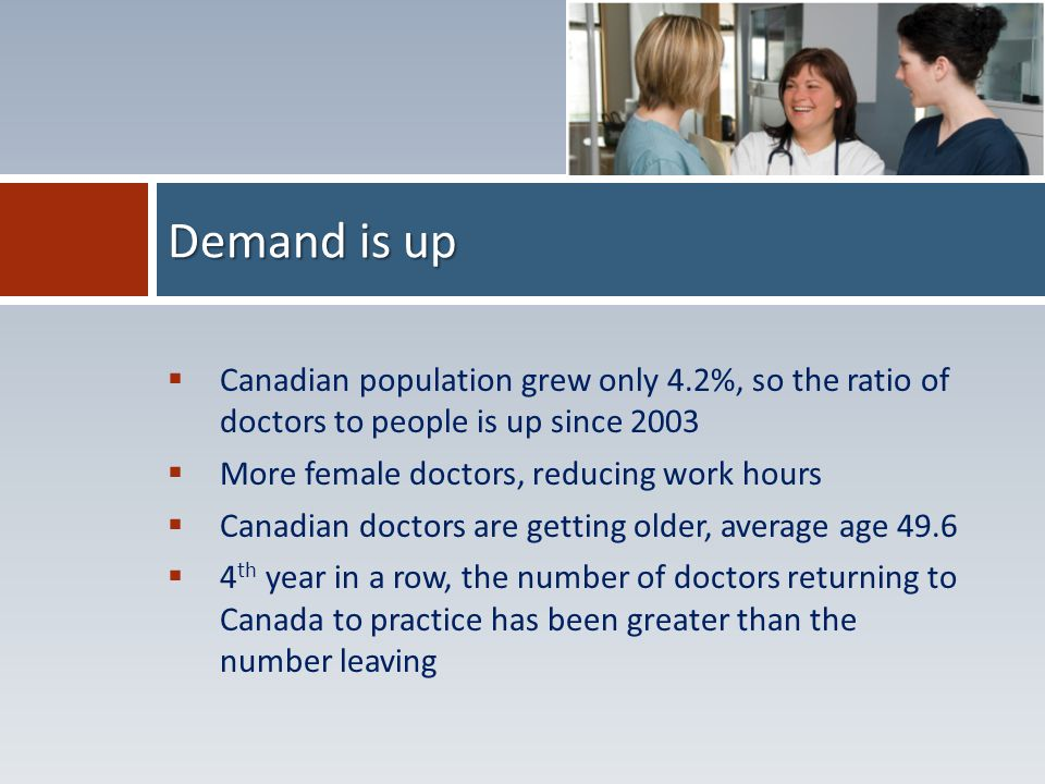  Canadian population grew only 4.2%, so the ratio of doctors to people is up since 2003  More female doctors, reducing work hours  Canadian doctors are getting older, average age 49.6  4 th year in a row, the number of doctors returning to Canada to practice has been greater than the number leaving Demand is up
