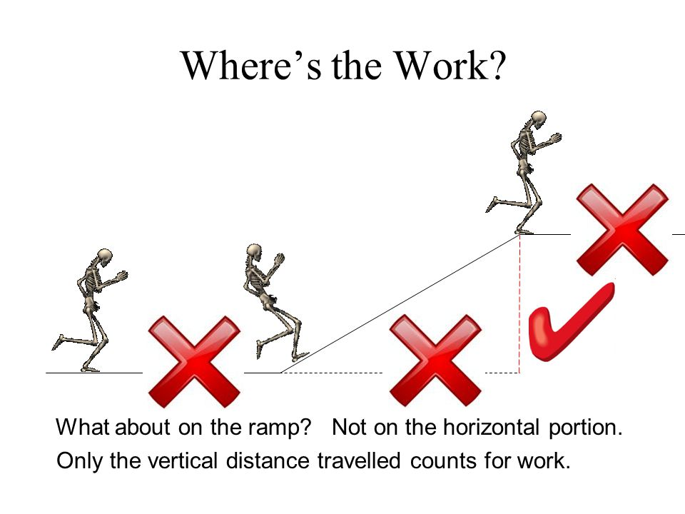 Where's the Work.What about on the ramp?Not on the horizontal portion.