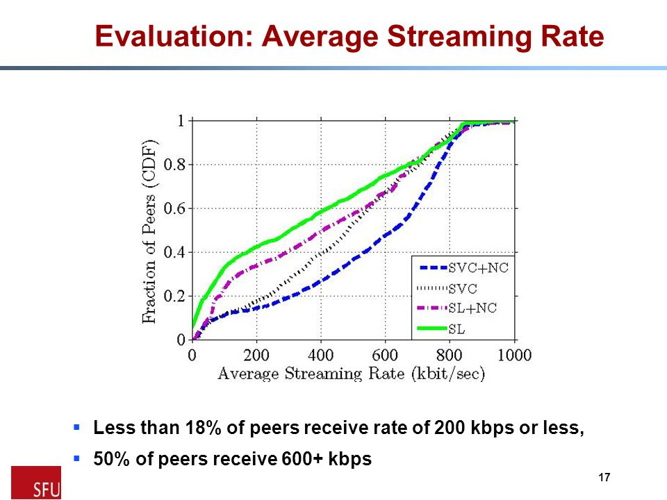 Evaluation: Average Streaming Rate  Less than 18% of peers receive rate of 200 kbps or less,  50% of peers receive 600+ kbps 17