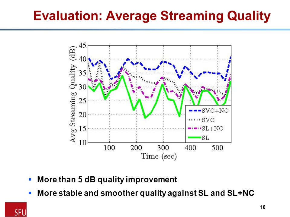 Evaluation: Average Streaming Quality  More than 5 dB quality improvement  More stable and smoother quality against SL and SL+NC 18