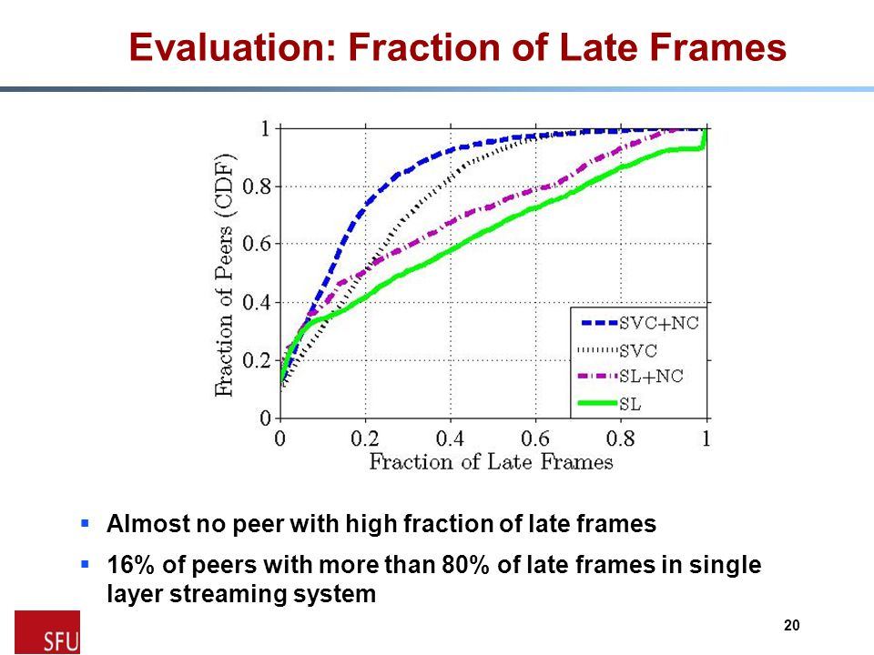 Evaluation: Fraction of Late Frames  Almost no peer with high fraction of late frames  16% of peers with more than 80% of late frames in single layer streaming system 20
