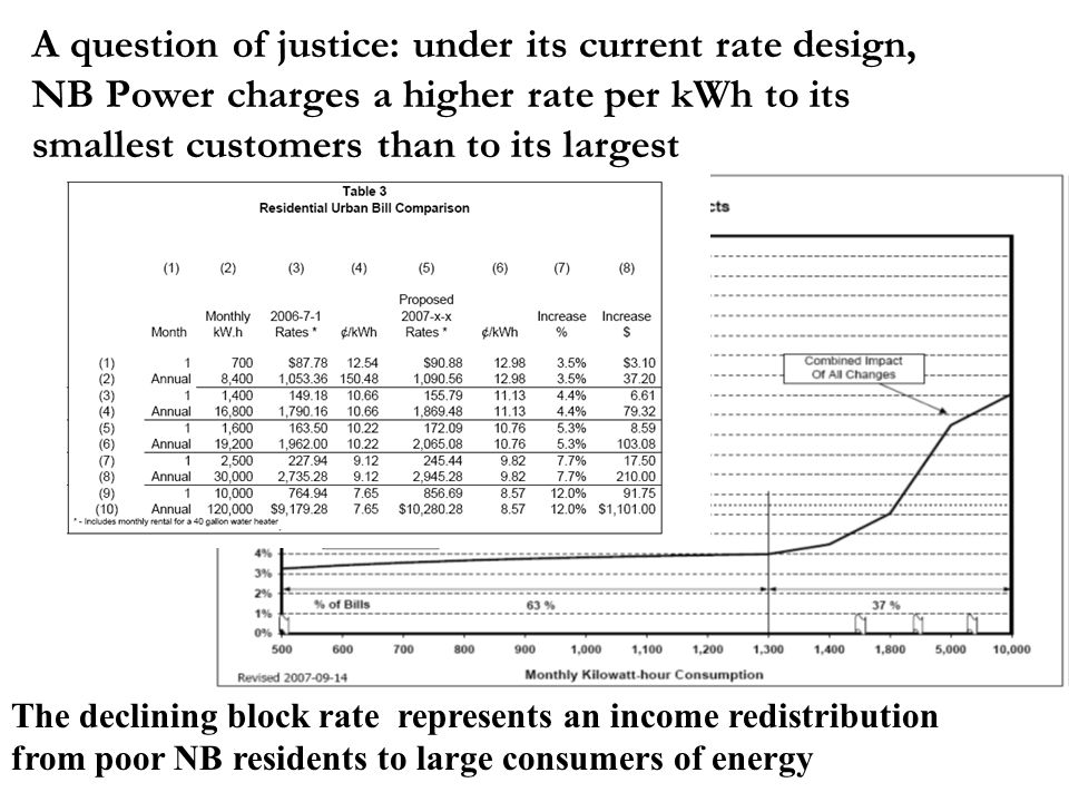A question of justice: under its current rate design, NB Power charges a higher rate per kWh to its smallest customers than to its largest The declining block rate represents an income redistribution from poor NB residents to large consumers of energy