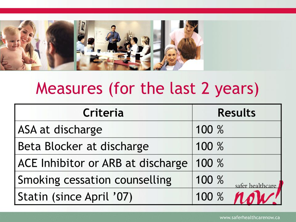 Measures (for the last 2 years) CriteriaResults ASA at discharge100 % Beta Blocker at discharge100 % ACE Inhibitor or ARB at discharge100 % Smoking cessation counselling100 % Statin (since April '07)100 %