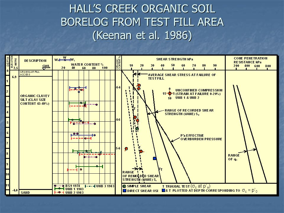 HALL'S CREEK ORGANIC SOIL BORELOG FROM TEST FILL AREA (Keenan et al. 1986) (σ c at p' a ) σ c = p' 0