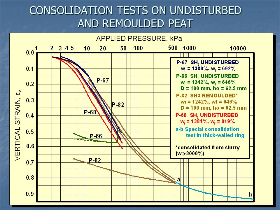 CONSOLIDATION TESTS ON UNDISTURBED AND REMOULDED PEAT VERTICAL STRAIN, ε v APPLIED PRESSURE, kPa