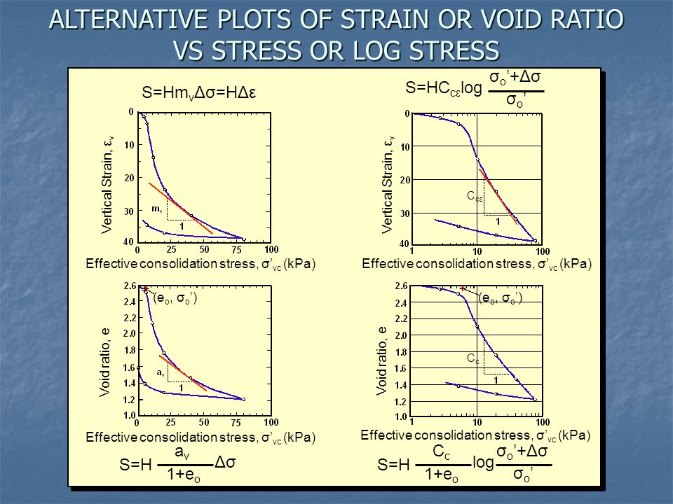 ALTERNATIVE PLOTS OF STRAIN OR VOID RATIO VS STRESS OR LOG STRESS Void ratio, e Effective consolidation stress, σ' vc (kPa) Void ratio, e Effective co