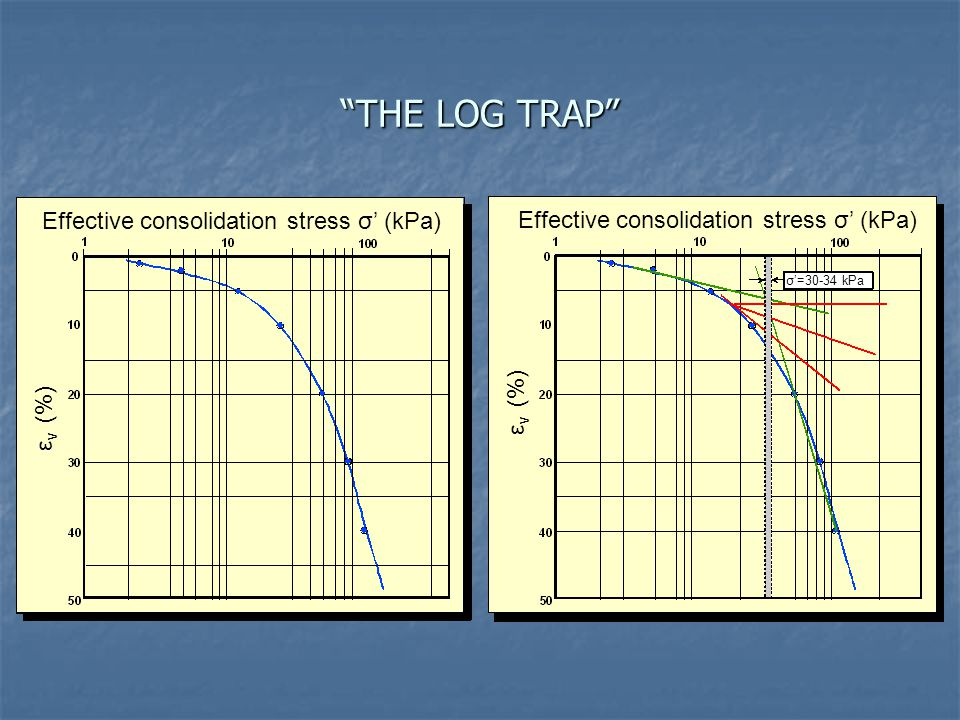 """THE LOG TRAP"" Effective consolidation stress σ' (kPa) ε v (%) σ'=30-34 kPa"