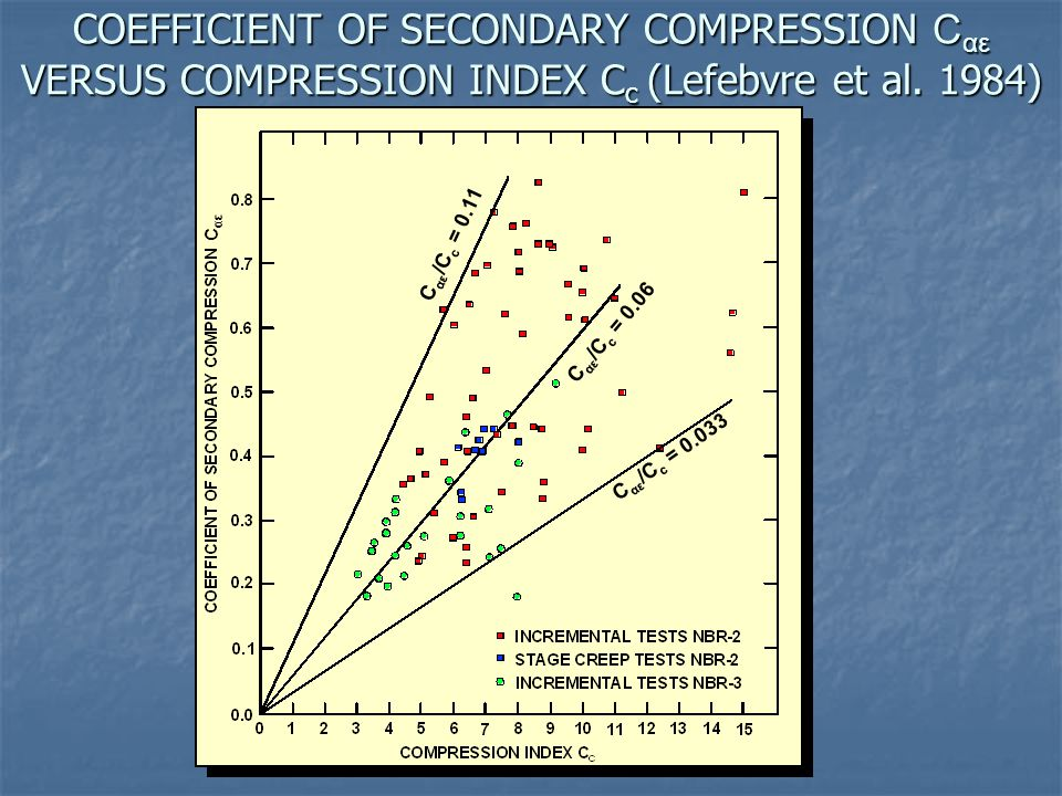 COEFFICIENT OF SECONDARY COMPRESSION C αε VERSUS COMPRESSION INDEX C c (Lefebvre et al. 1984) C αε C αε /C c = 0.11 C αε /C c = 0.06 C αε /C c = 0.033