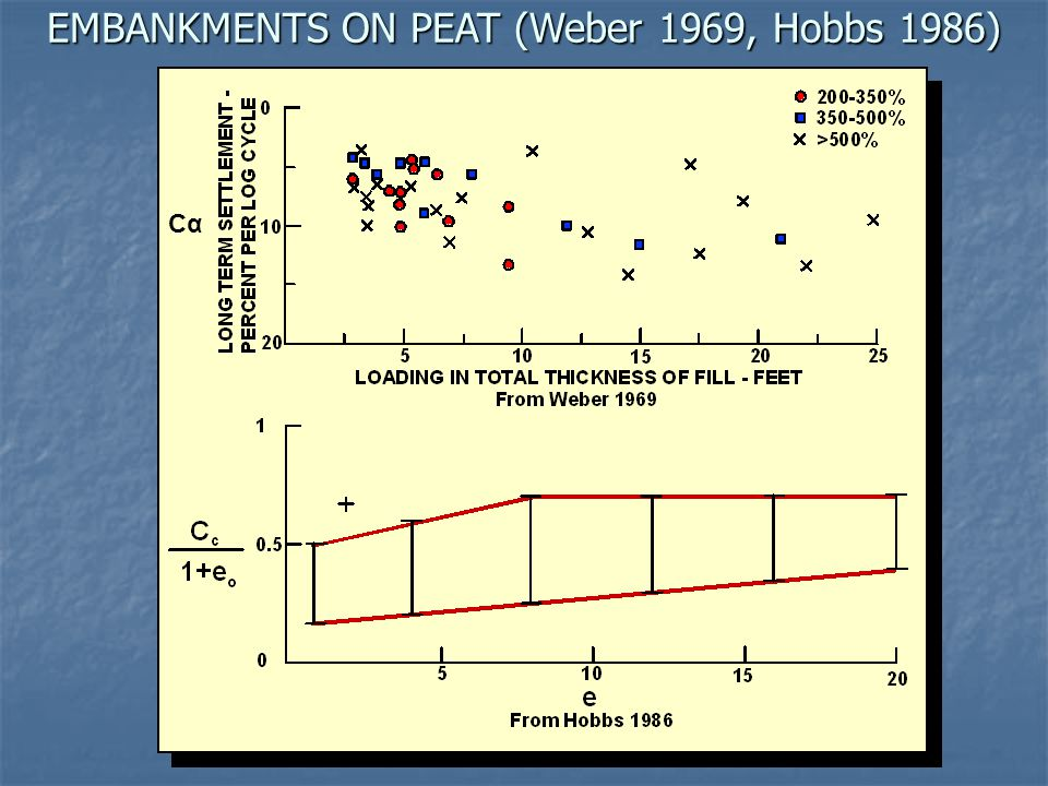 EMBANKMENTS ON PEAT (Weber 1969, Hobbs 1986) CαCα