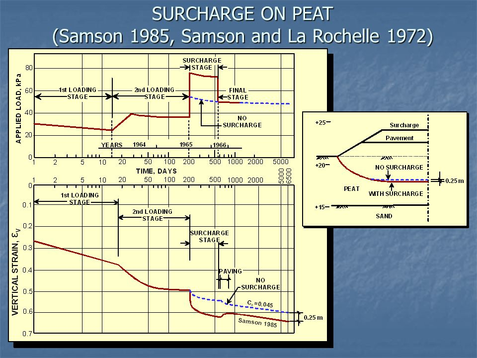 SURCHARGE ON PEAT (Samson 1985, Samson and La Rochelle 1972) VERTICAL STRAIN, ε v