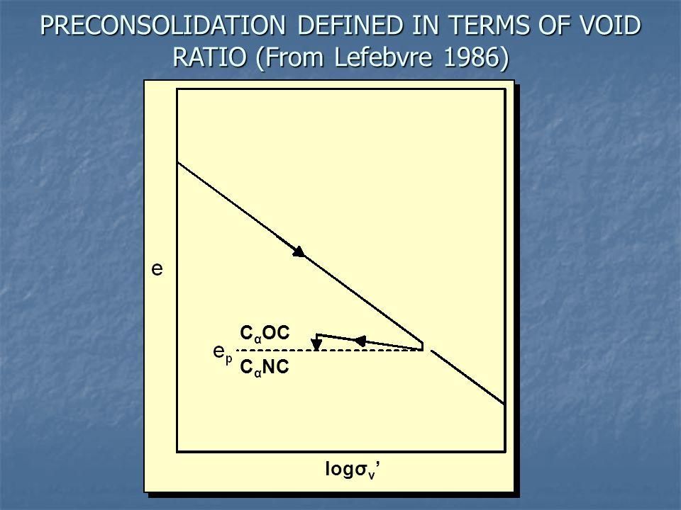 PRECONSOLIDATION DEFINED IN TERMS OF VOID RATIO (From Lefebvre 1986) logσ v ' C α OC C α NC