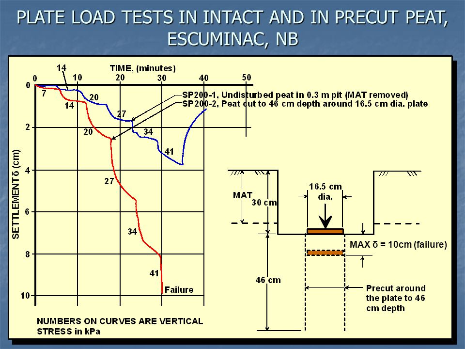 PLATE LOAD TESTS IN INTACT AND IN PRECUT PEAT, ESCUMINAC, NB SETTLEMENT δ (cm) MAX δ = 10cm (failure)