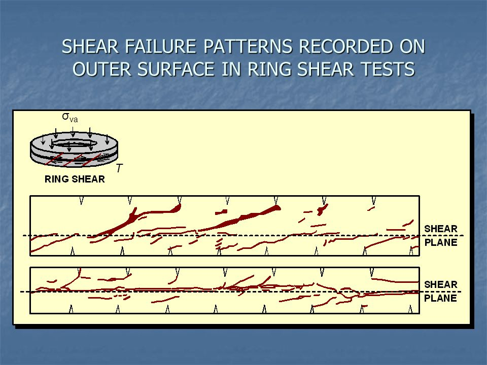 SHEAR FAILURE PATTERNS RECORDED ON OUTER SURFACE IN RING SHEAR TESTS σ va Τ