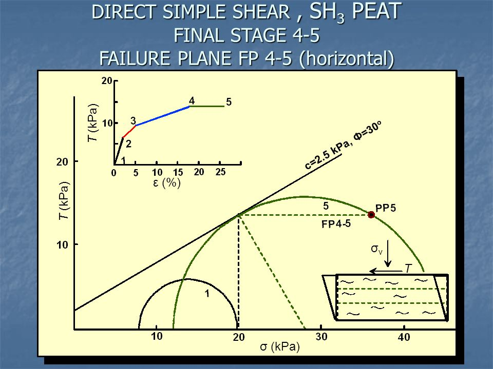 DIRECT SIMPLE SHEAR, SH 3 PEAT FINAL STAGE 4-5 FAILURE PLANE FP 4-5 (horizontal) Τ (kPa) σ (kPa) Τ (kPa) ε (%) σvσv Τ c=2.5 kPa, Ф=30 o