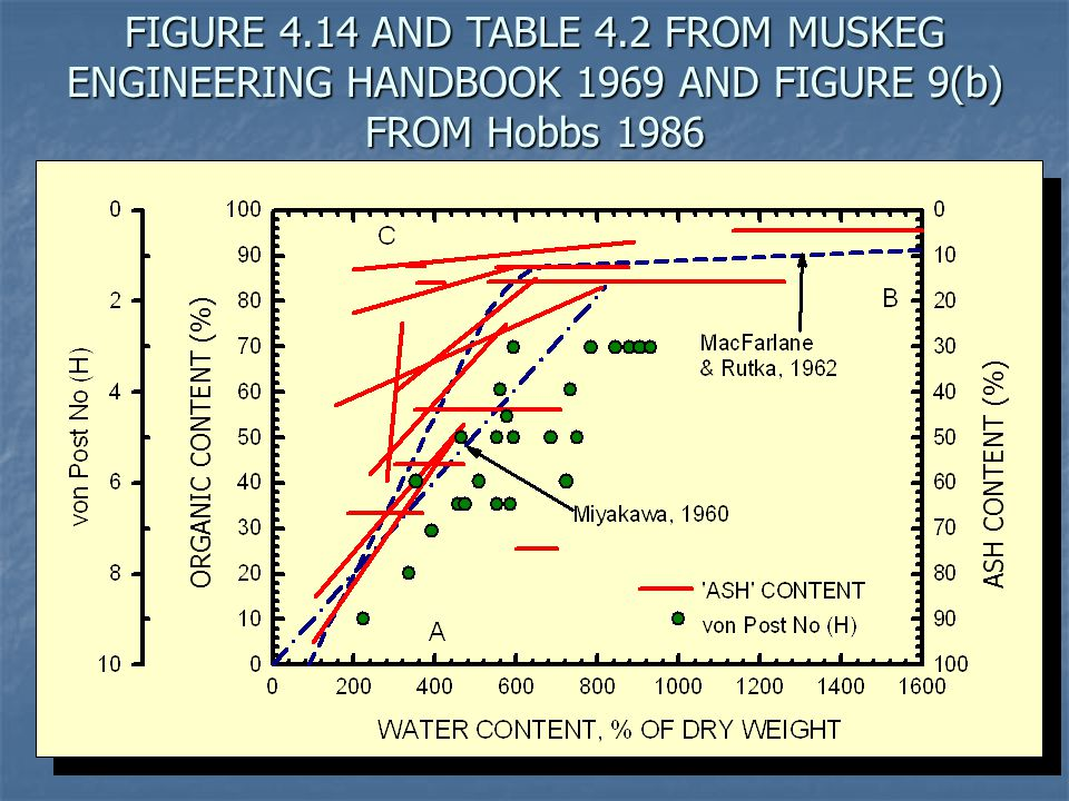 STRAIN VS LOG TIME FOR TWO DIFFERENT THICKNESSES OF PEAT UNDER THE SAME LOAD (From Hobbs 1986) Strain (ε)