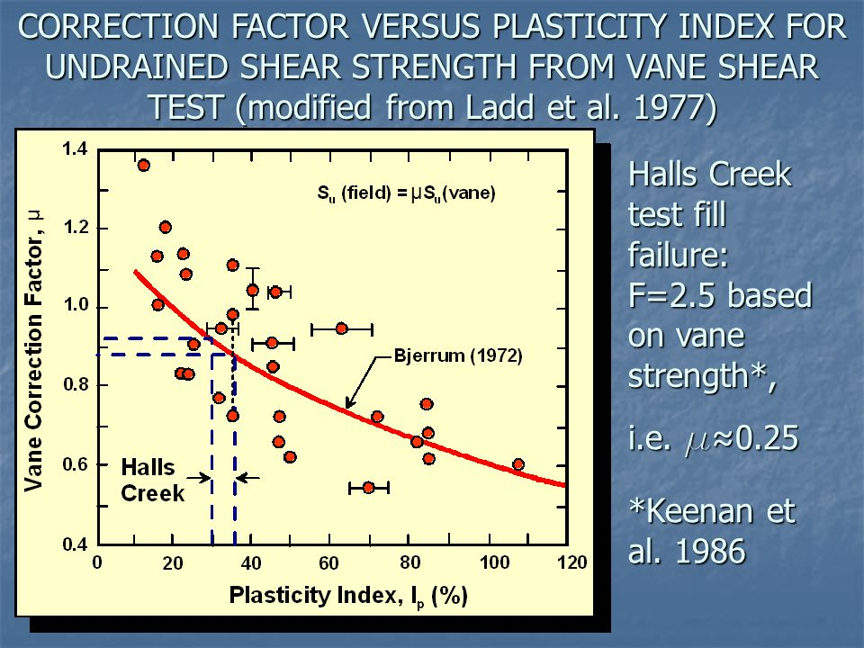 CORRECTION FACTOR VERSUS PLASTICITY INDEX FOR UNDRAINED SHEAR STRENGTH FROM VANE SHEAR TEST (modified from Ladd et al. 1977) Halls Creek test fill fai
