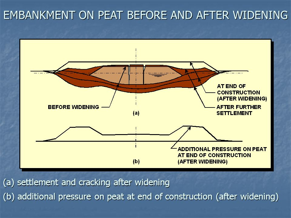 EMBANKMENT ON PEAT BEFORE AND AFTER WIDENING (b) additional pressure on peat at end of construction (after widening) (a) settlement and cracking after