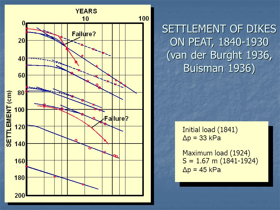 SETTLEMENT OF DIKES ON PEAT, 1840-1930 (van der Burght 1936, Buisman 1936) Initial load (1841) Δp = 33 kPa Maximum load (1924) S = 1.67 m (1841-1924)