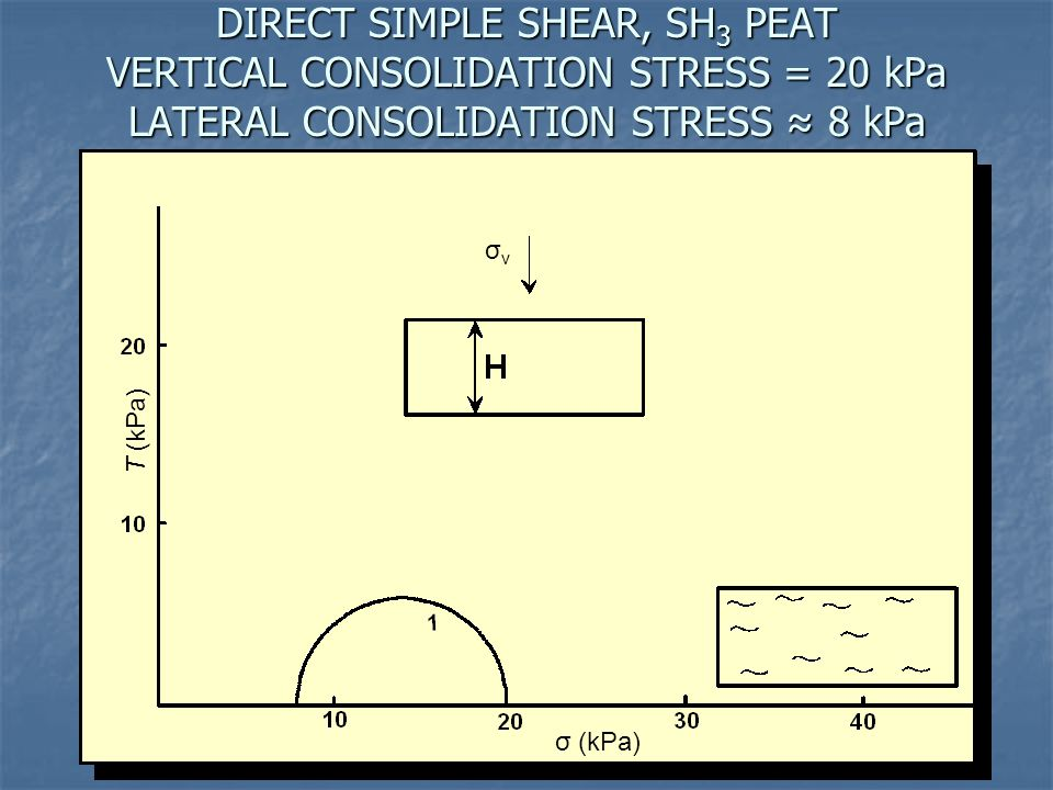 DIRECT SIMPLE SHEAR, SH 3 PEAT VERTICAL CONSOLIDATION STRESS = 20 kPa LATERAL CONSOLIDATION STRESS ≈ 8 kPa Τ (kPa) σ (kPa) σvσv