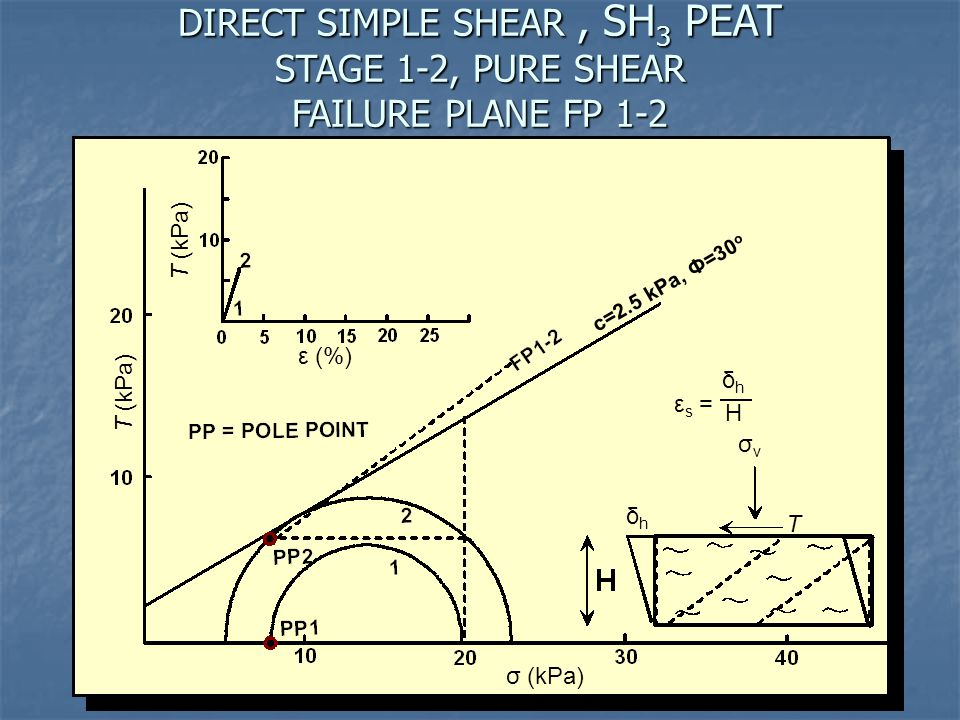 DIRECT SIMPLE SHEAR, SH 3 PEAT STAGE 1-2, PURE SHEAR FAILURE PLANE FP 1-2 c=2.5 kPa, Ф=30 o Τ (kPa) ε (%) ε s = δhδh H σvσv δhδh Τ σ (kPa)